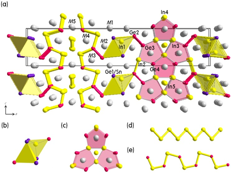 Crystal structure, chemical bonding and magnetism studies for three quinary polar intermetallic compounds in the (Eu(1-x)Ca(x))9In8(Ge(1-y)Sn(y))8 (x = 0.66, y = 0.03) and the (Eu(1-x)Ca(x))3In(Ge(3-y)Sn(1+y)) (x = 0.66, 0.68; y = 0.13, 0.27) phases.