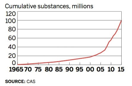 graph of # of CAS substances over time